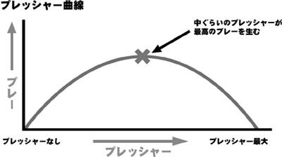 プレッシャー曲線